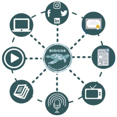 Exemplo da rede de divulgação científica desenvolvida pelo Instituto de Biologia Marinha Bióicos, presente nos mais diversos meios sociais e de comunicação. Fonte: © Fernanda Cabral 2020.